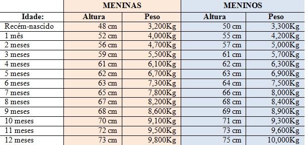 Tabela De Peso E Altura Para Bebes De 0 A 12 Meses Almanaque Dos